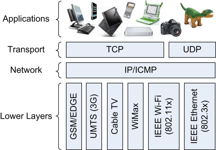 network-convergence