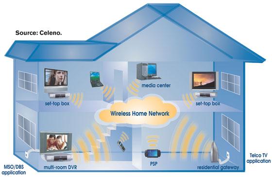 بناء شبكة منزلية لاسلكية بدونراوتر