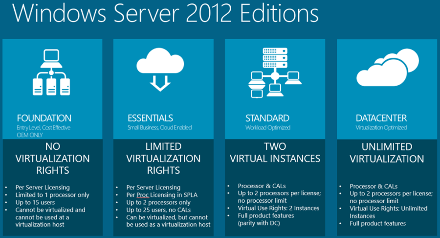 brisbane-windows-server2012