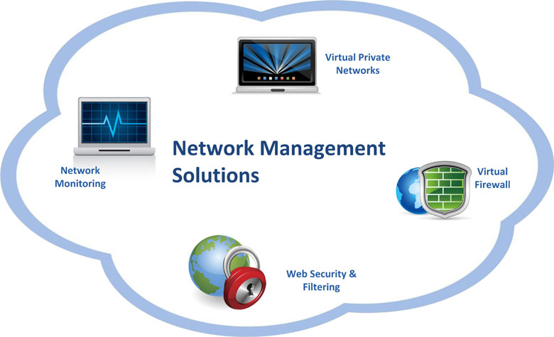 icore-network-management