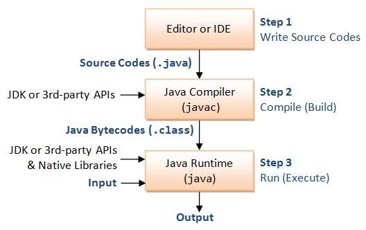 JavaBasics_Process