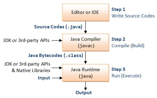 JavaBasics_Process