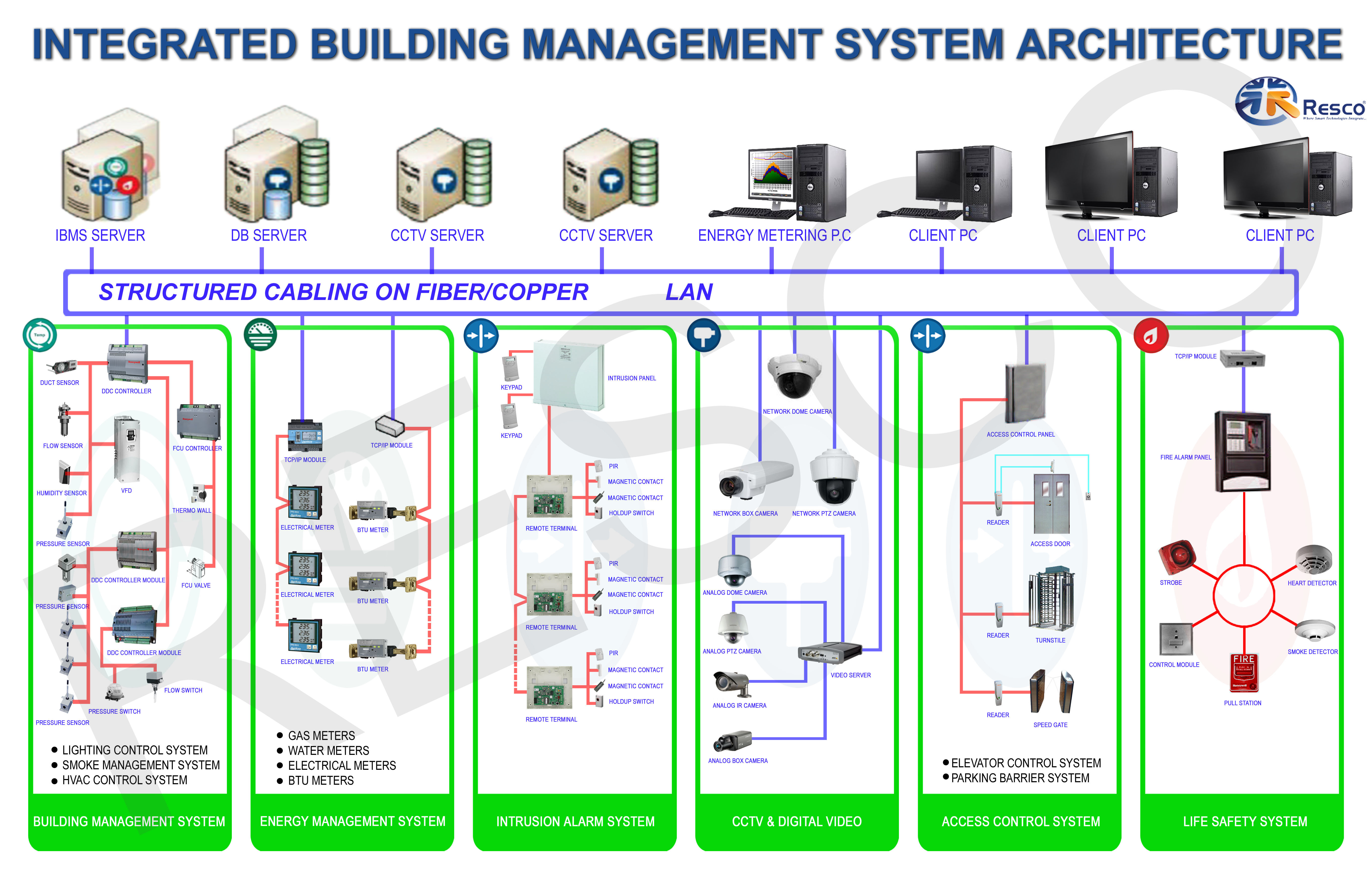 Building management system bms for Control m architecture