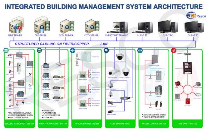 System-Architecture