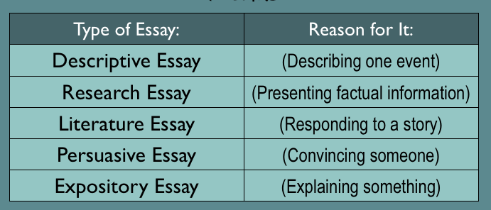 Varieties of Language Essay Sample