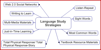 language-study-strategies