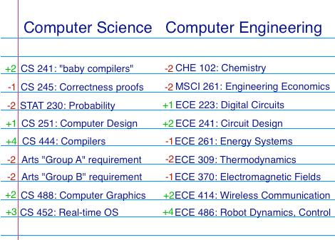 Computer_Science-Computer_Engineering-checklist