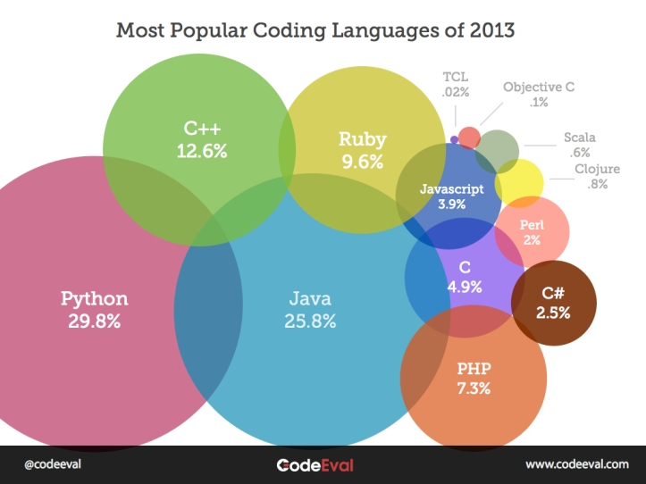 most-popular-programming-languages-of-2013_5113fc6a37abb