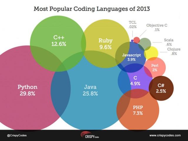 coding-language-1-640x480