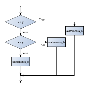 flowchart_chained_conditional