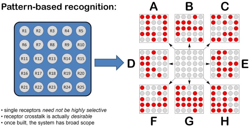 المنهج الكامل لمادة تمييز الانماط Pattern RecognitionCourse