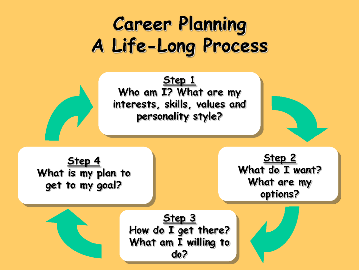 career-planning-steps