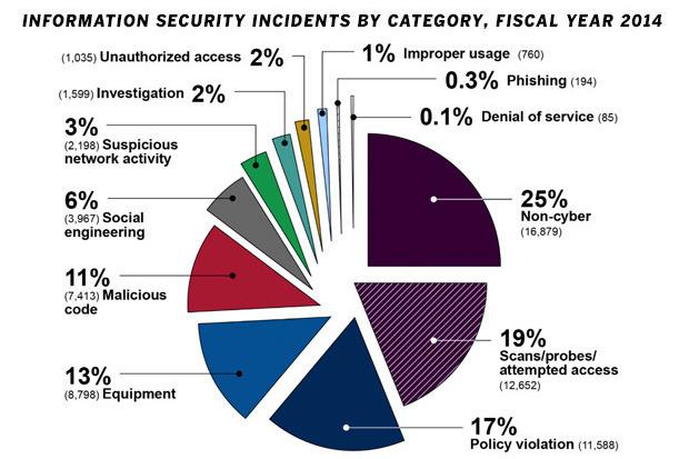 security-incidents-100618361-primary.idge