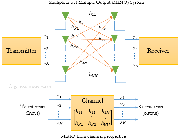 Multiple-Input-Multiple-Output-MIMO-system1