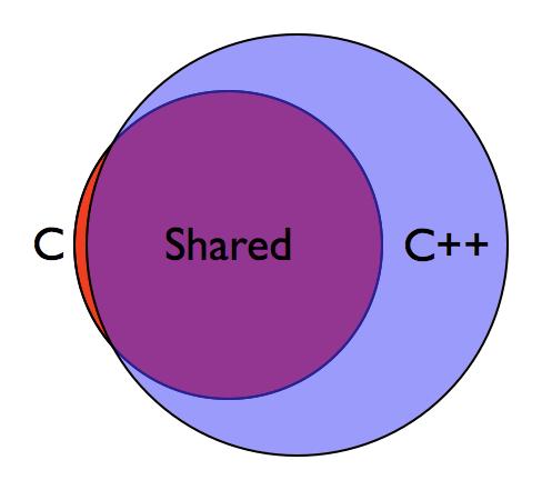 c-plus-plus-shares-most-of-c