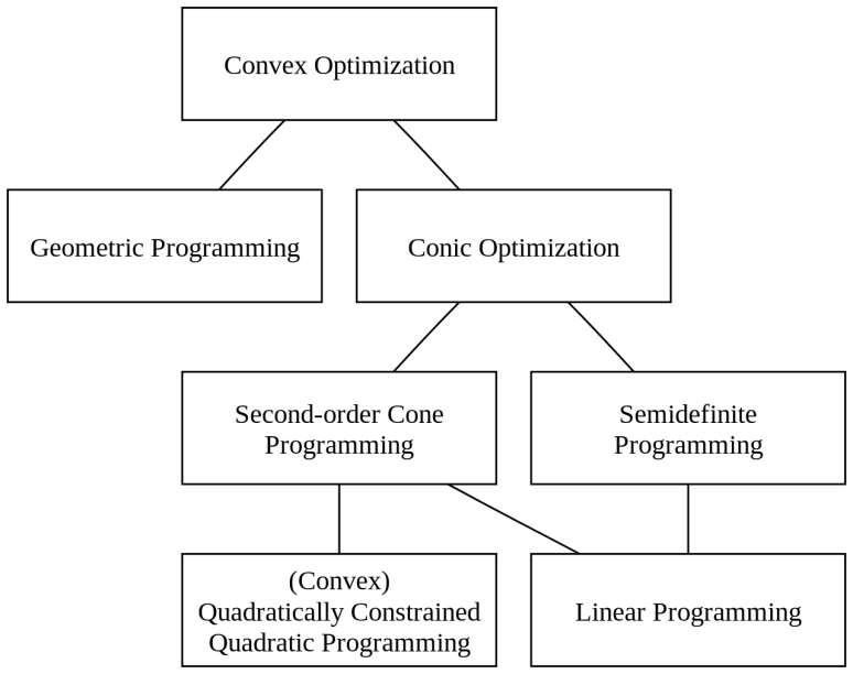 hierarchy_of_convex_optimization_problems-svg