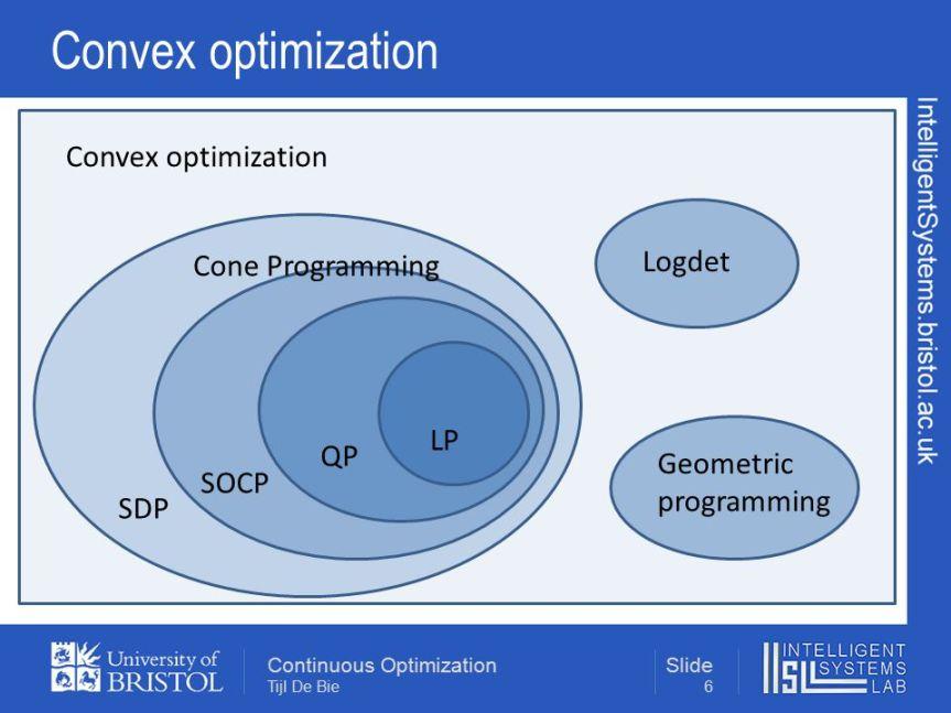 المنهج الاكاديمي لمادة الامثلية (Convex Optimization) في الجامعاتالعالمية