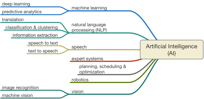 Artificial-Intelligence-AI-larger-graphic.png