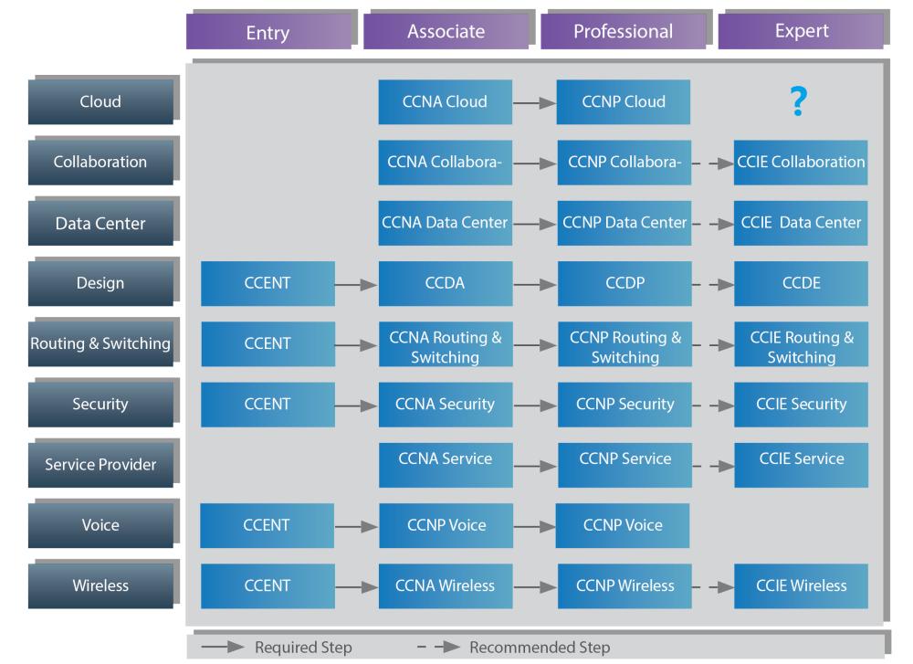 cisco_certification