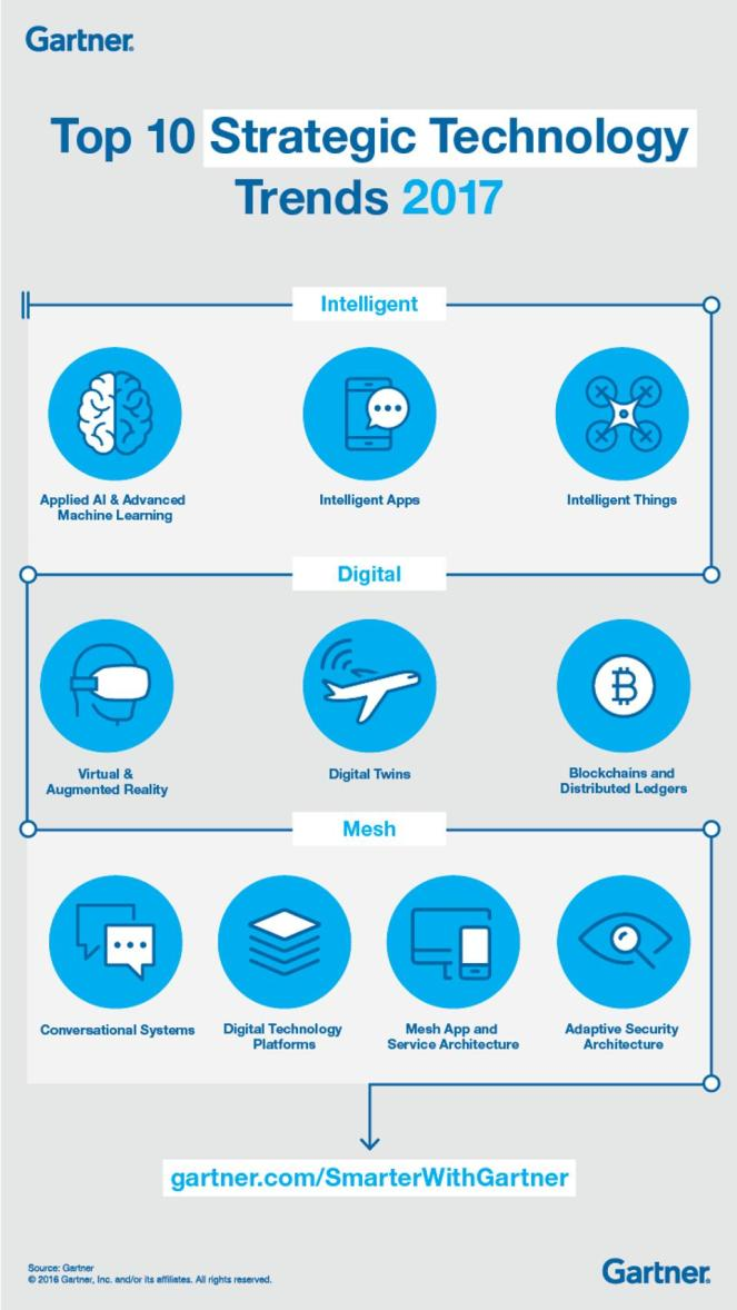TopTenStrTechTrends2017_Infographic_R2-Forbes.jpg