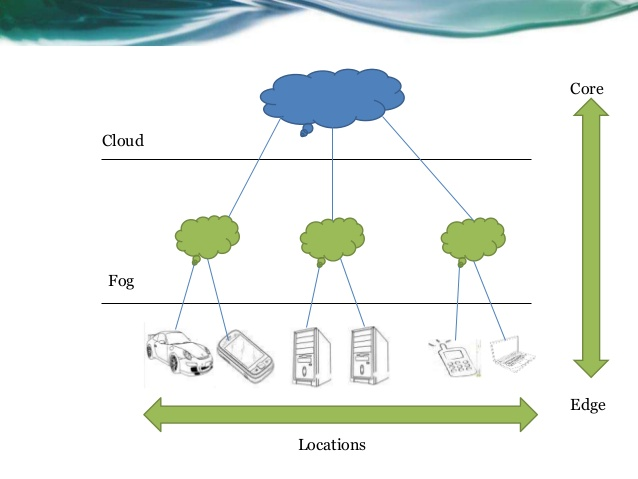 fog-computing-5-638