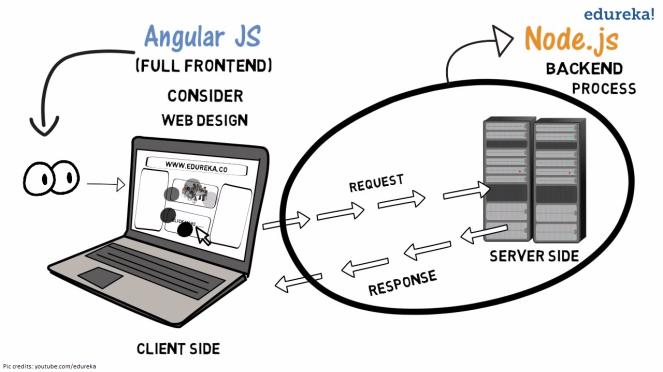 node.js-vs-angularJS
