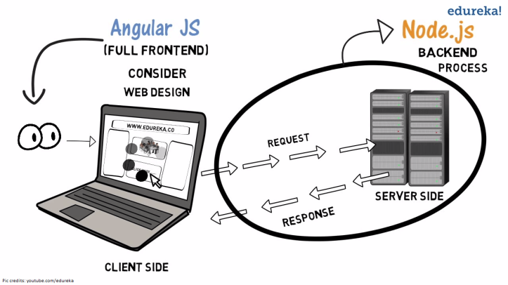 node.js-vs-angularJS