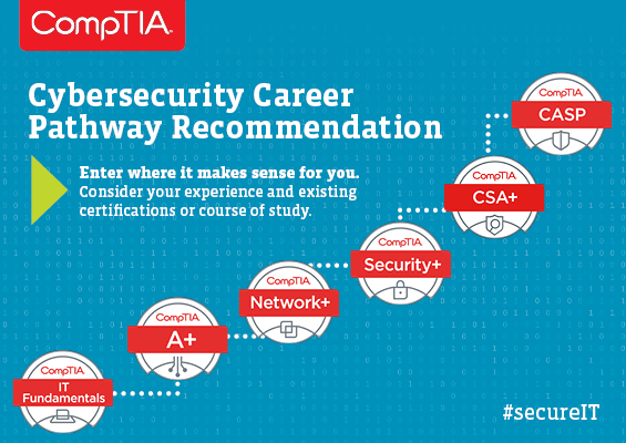 comptia_certpathway_cybersecurity_1