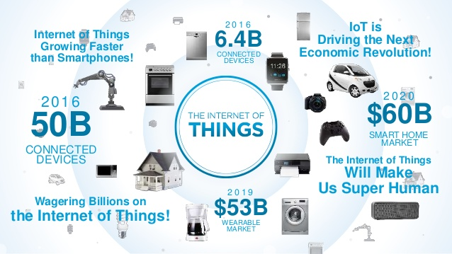 building-the-internet-of-things-a-howto-book-on-iot-2-638
