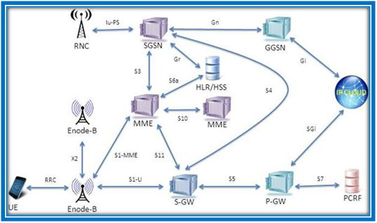 ARCHITECTURE-OF-NS3-LTE-