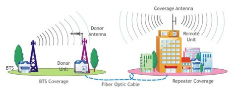 wireless-for-application