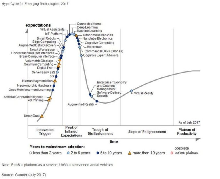 Hype-Cycle-for-Emerging-Technologies-201712