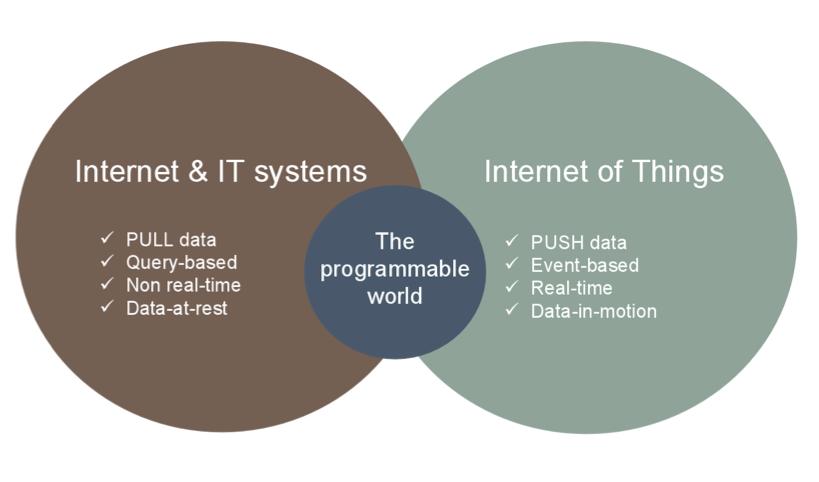 ما هي البروتوكولات التي يجب استخدامها مع انظمة انترنت الاشياء(IoT)؟