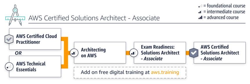 architect-assoc-path.66c7e0ba7e3d772ff1e15c6b8bffc8e72afce58c