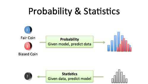 probability_vs_stats