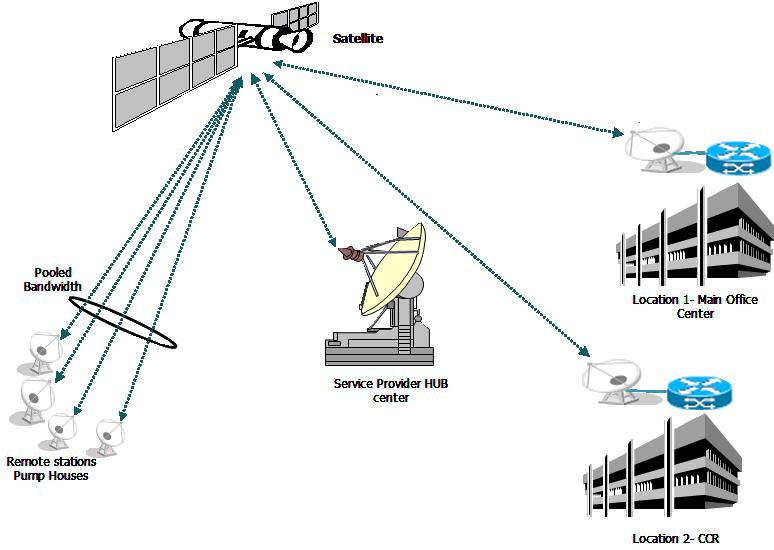 شرح مختصر لتقنية الVSAT