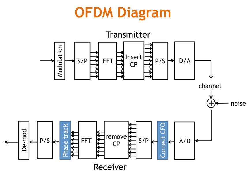 OFDM Lab